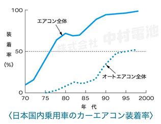 日本国内乗用車のカーエアコン装着率