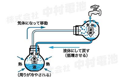 蒸気圧縮式冷凍サイクル方式