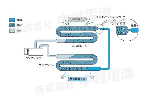 エアコンサイクルの仕組み